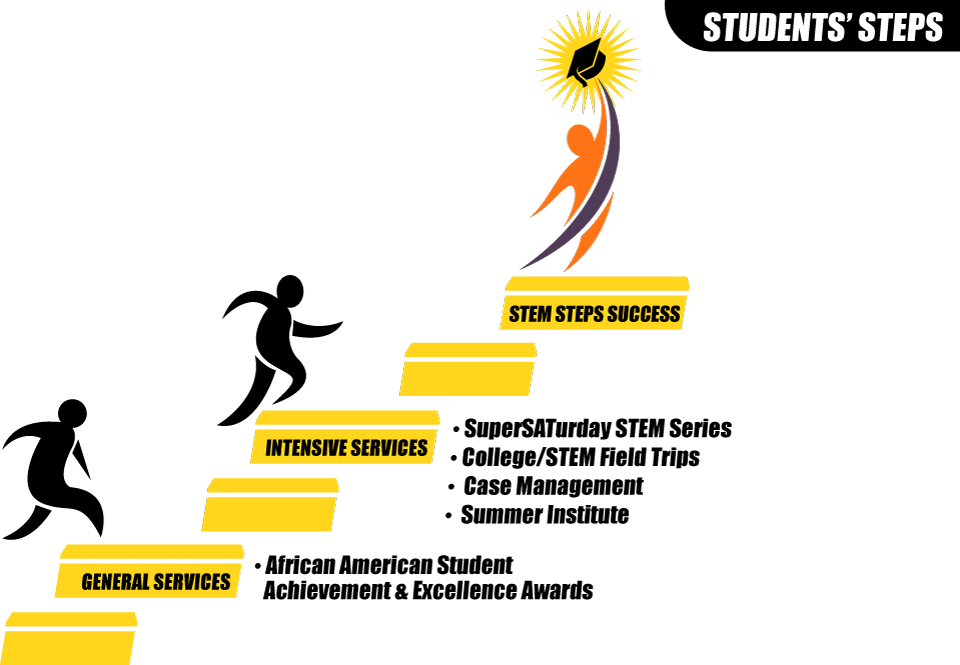 Stem S T E P S For Success Aarea African American Regional Educational Alliances